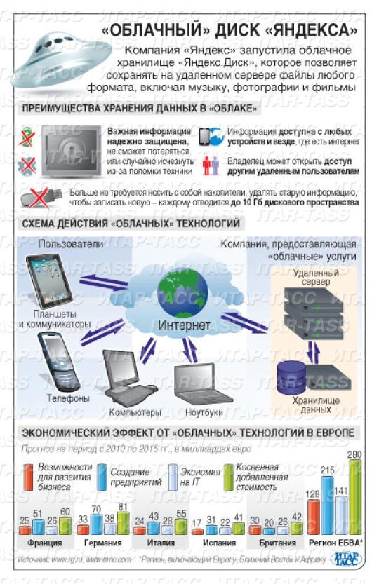 Яндекс-диск