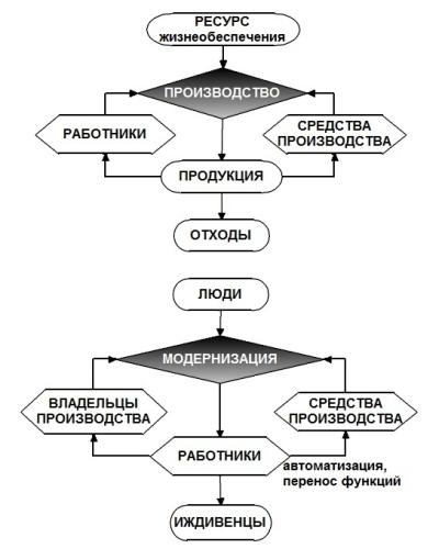 econsdistruct
