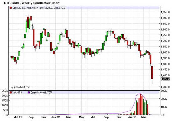 падение цен на золото