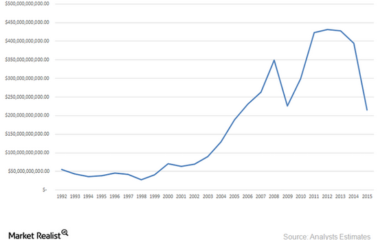 russian-oil-earnings