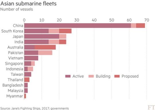 страны Азии как в тихоокеанском регионе, так и страны с выходом в Индийский океан в ближайшие десять лет будут готовы потратить на подводные лодки около сорока миллиардов долларов.