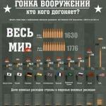 Военные расходы Средневековья