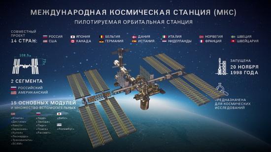МКС - совместный международный проект, в котором участвуют 14 стран: