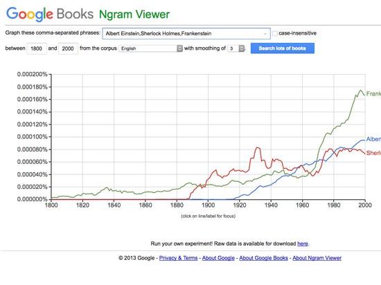 Google Books nGram Viewer — забавный инструмент, который позволяет искать слова в 5,2 миллионах книг, изданных между 1500 и 2008 годами, чтобы вы могли видеть, как они были использованы и с течением времени менялись.