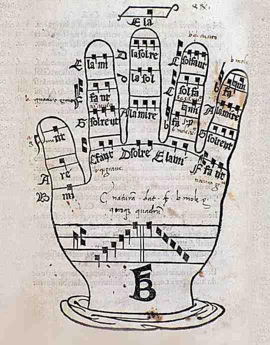 Знакомые каждому названия нотной гаммы — от «до» до «си» — были в XI веке введены в обиход монахом-бенедиктинцем Гвидо Д`Ареццо и обозначали первые слоги слов молитвы к Иоанну Крестителю.