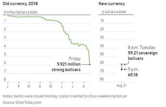 Предложение новой и старой валюты