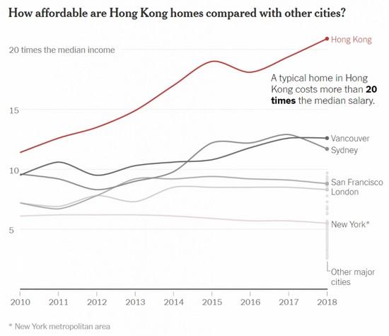 Индекс доступности жилья для Гонконга и ряда крупнейших мегаполисов 2010-18 годов