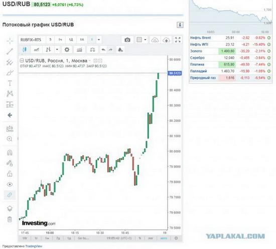 Накануне в ходе торгов на бирже доллар подорожал более чем до 80 руб., евро пересекло отметку в 88 руб.