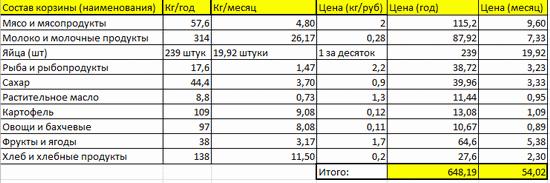 Стоимость потребительской корзины на месяц/год по ценам 1980 года