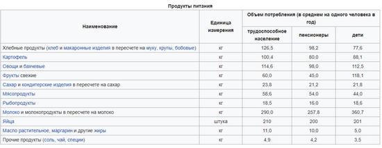 Вот современная потребительская корзина россиянина (2018 год). Ее стоимость составляет 14 889 рублей в месяц