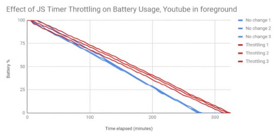 Для сравнения эксперимент провели в браузере Safari с похожей технологией троттлинга. Здесь эффективность была выше и ноутбук работал 9,3 часа.