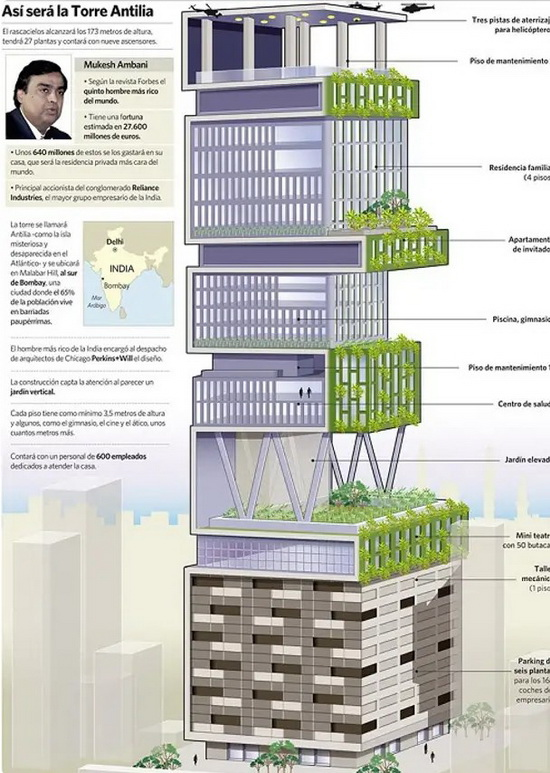 План небоскреба «Антилия» (Бомбей, Индия).
