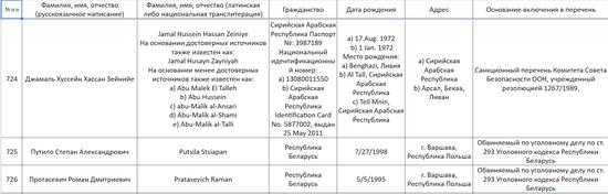 Скриншот перечня организаций и физических лиц, причастных к террористической деятельности
